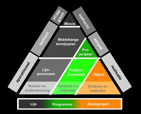 Logische samenhang tussen organisatie - programma - project